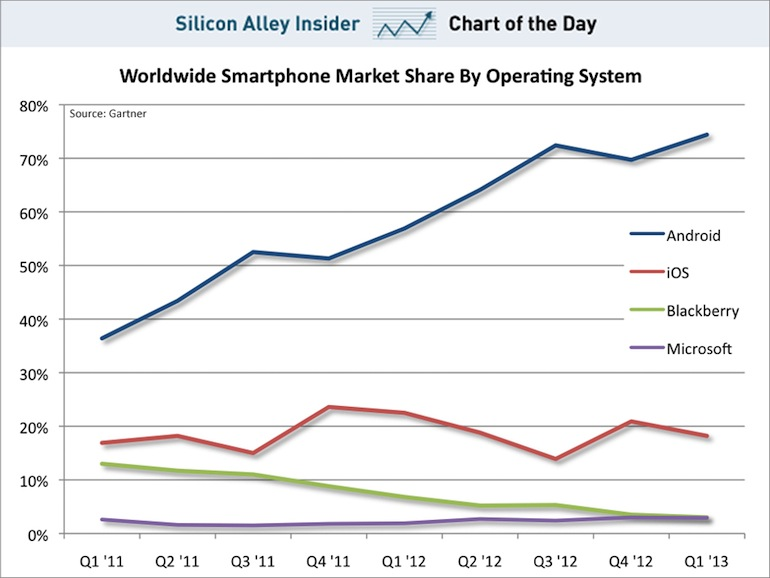 chart-of-the-day-the-iphones-market-share-is-dead-in-the-water